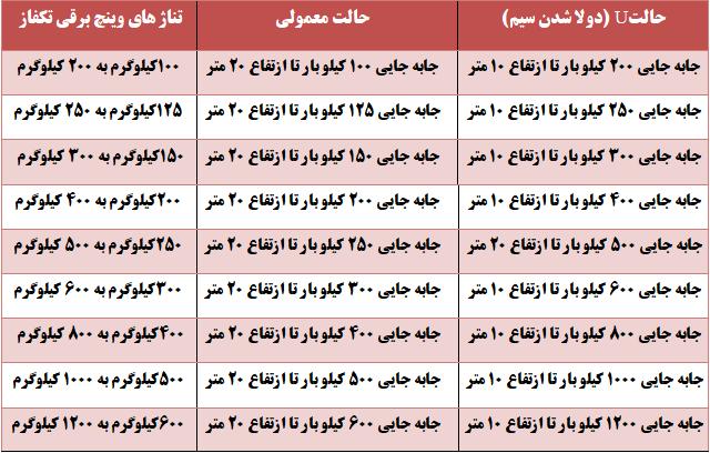 جدول تناژ وینچ های برقی | بلک ابزار